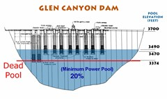 "This diagram of various water intakes at Glen Canyon Dam, also depicts the ""dead pool"", from which no further water can exit the dam - Click for larger image (http://jamesmcgillis.com)"